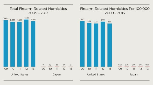 Firearm-Related Homicides in U.S. and Japan