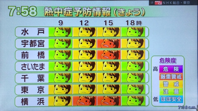 Kanto Heat Stroke Index (熱中症予防情報)