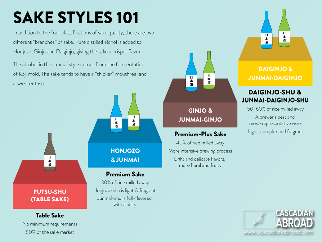 Graphic explaining the different styles and quality of sake.